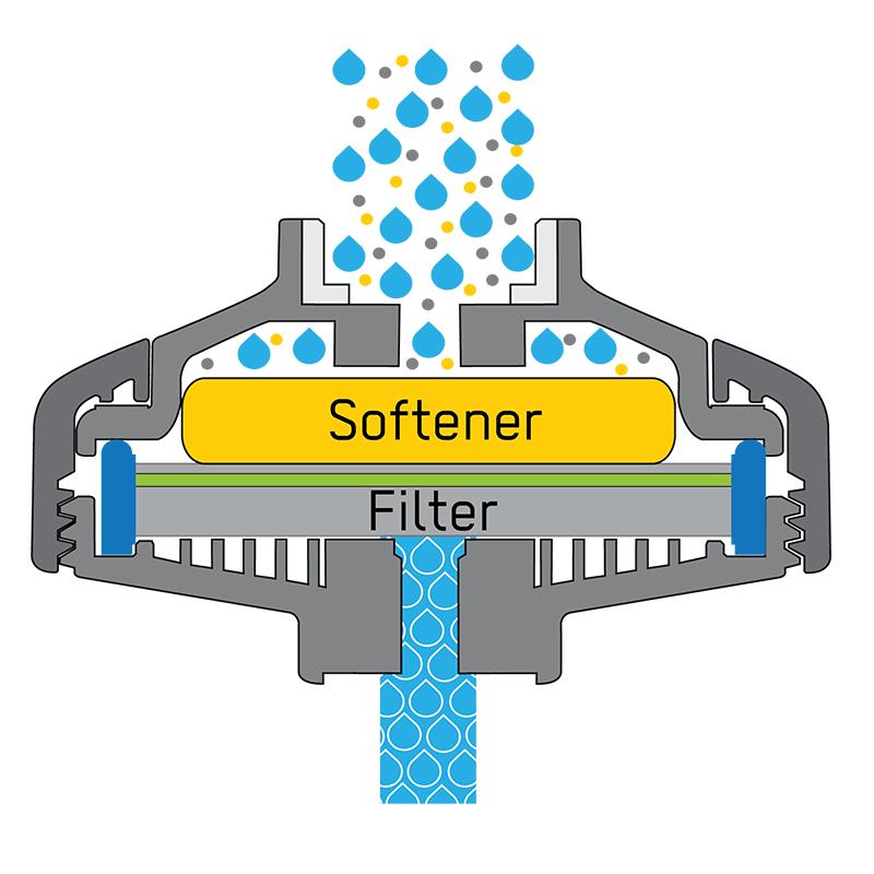 Zmiękczanie wody w filtrze - schemat